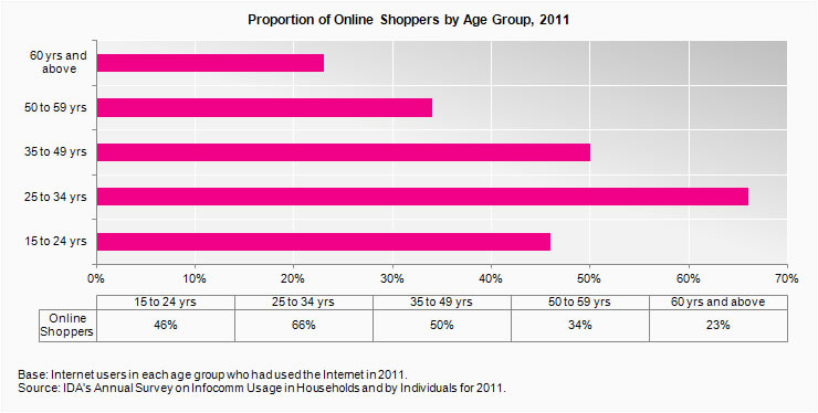 Proportion of online shoppers by age group
