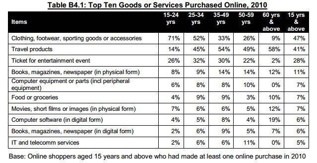 Top ten goods purchased online