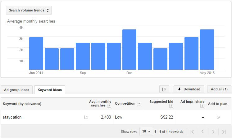 AdWords Search Volume